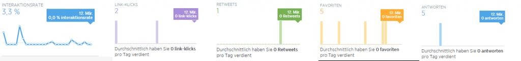 Screenshot: Informationen unter Tweets