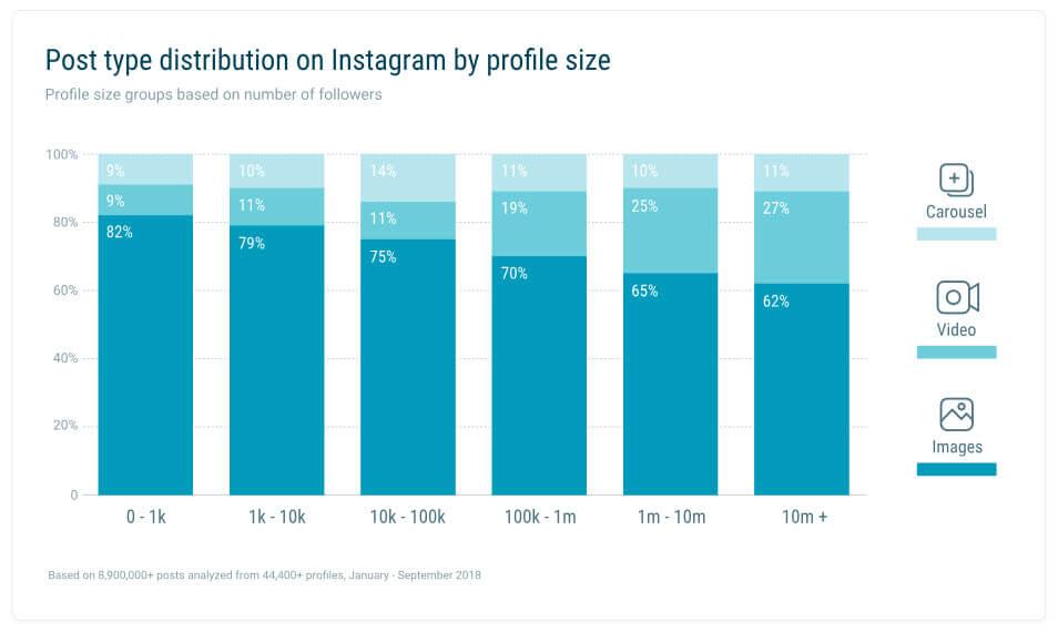 Quintly Studie Posting Typen nach Profilgröße aus Artikel der perfekte Instagram Post