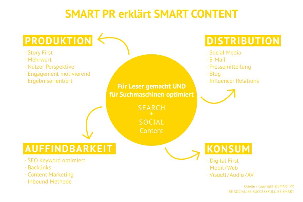 SMART PR erklärt SMART CONTENT